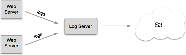 Centralized Logs With S3