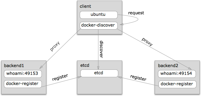 how to start docker service in ubuntu